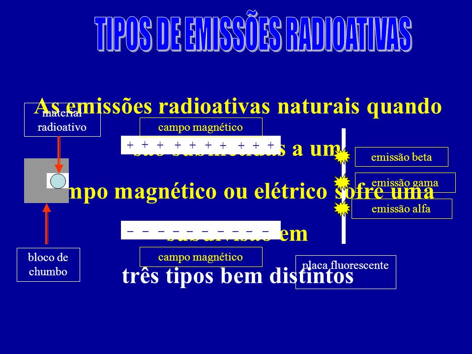 TIPOS DE EMISSÕES RADIOATIVAS