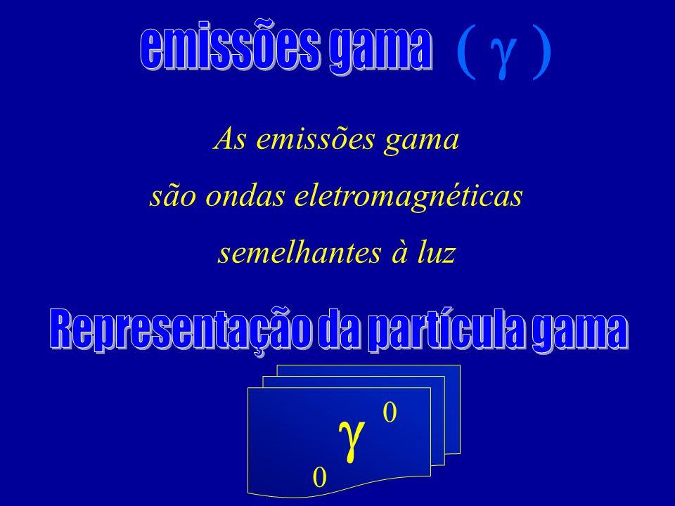 ( g ) g emissões gama Representação da partícula gama As emissões gama
