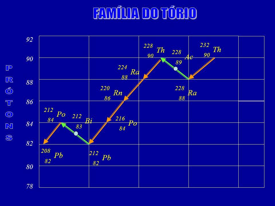 FAMÍLIA DO TÓRIO PRÓTONS Th Th Ac Ra Rn Ra Po Bi Po Pb Pb 92 90 88 86
