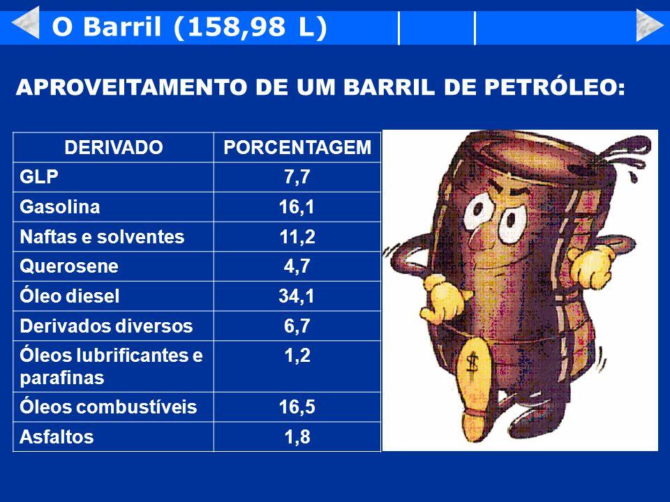 O Barril (158,98 L) APROVEITAMENTO DE UM BARRIL DE PETRÓLEO: DERIVADO