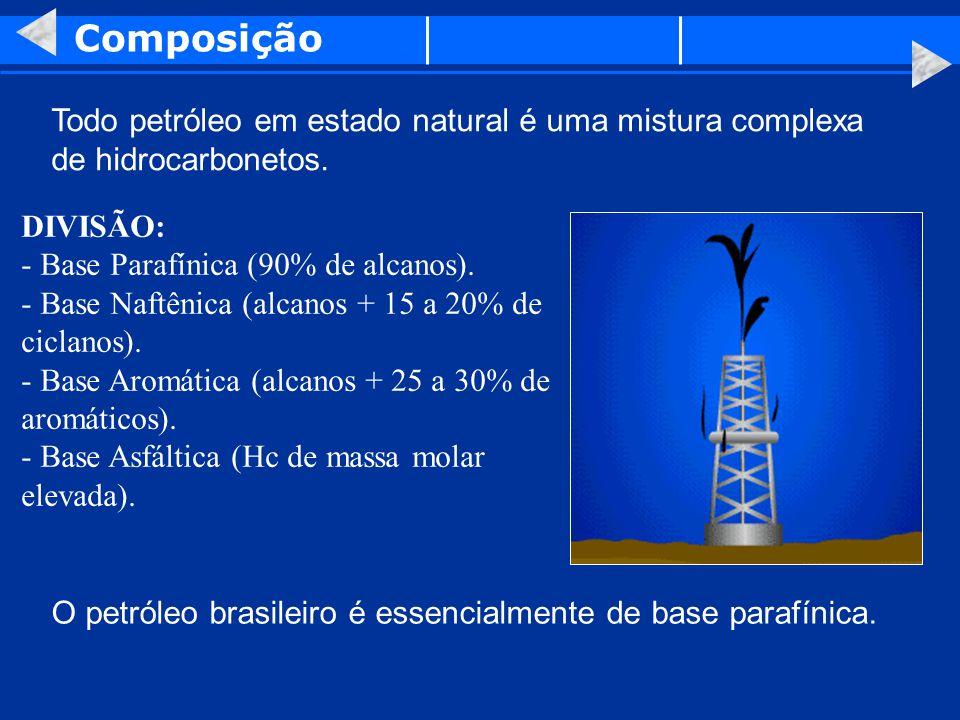 Composição Todo petróleo em estado natural é uma mistura complexa de hidrocarbonetos. DIVISÃO: - Base Parafínica (90% de alcanos).