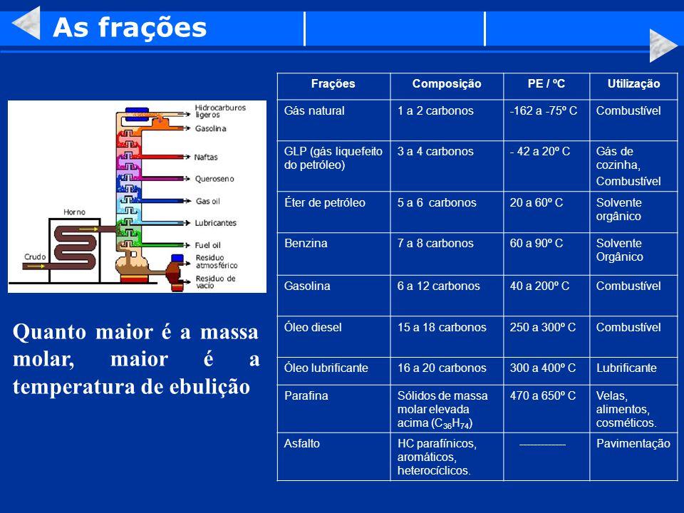 As frações Frações. Composição. PE / ºC. Utilização. Gás natural. 1 a 2 carbonos. -162 a -75º C.