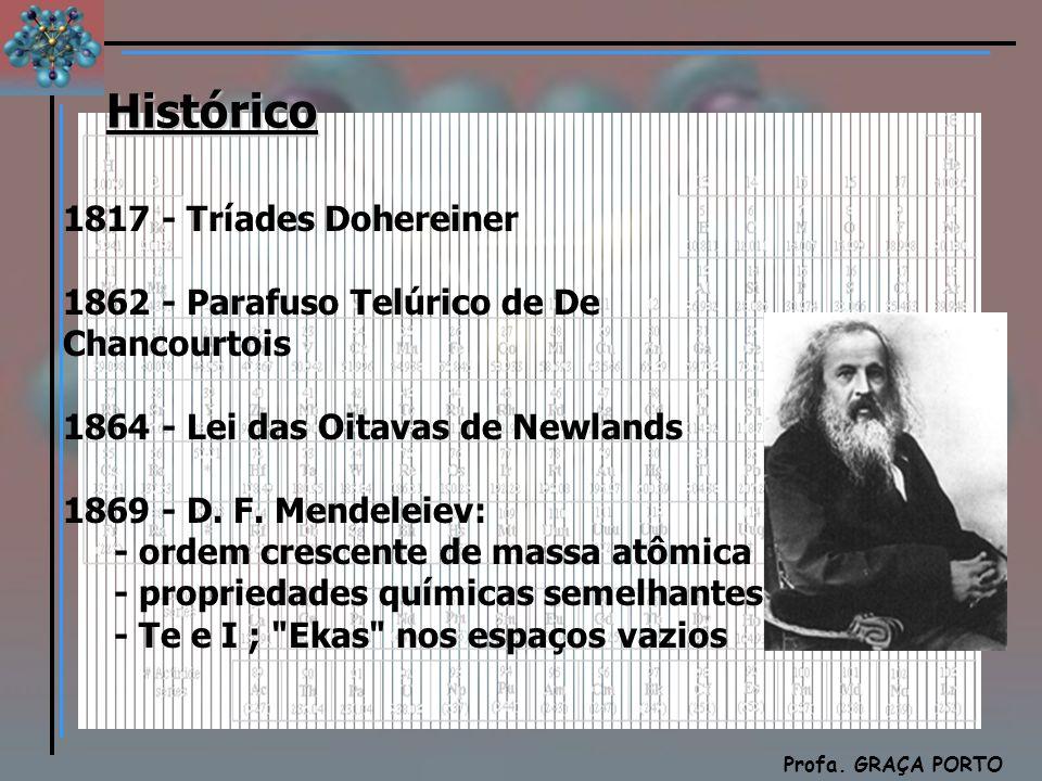 Histórico 1817 - Tríades Dohereiner