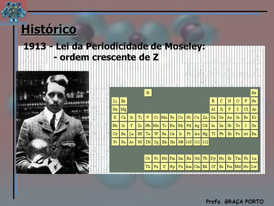 Histórico 1913 - Lei da Periodicidade de Moseley: - ordem crescente de Z