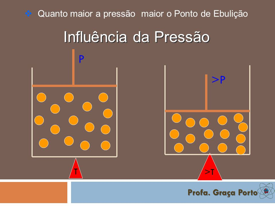 Influência da Pressão P >P