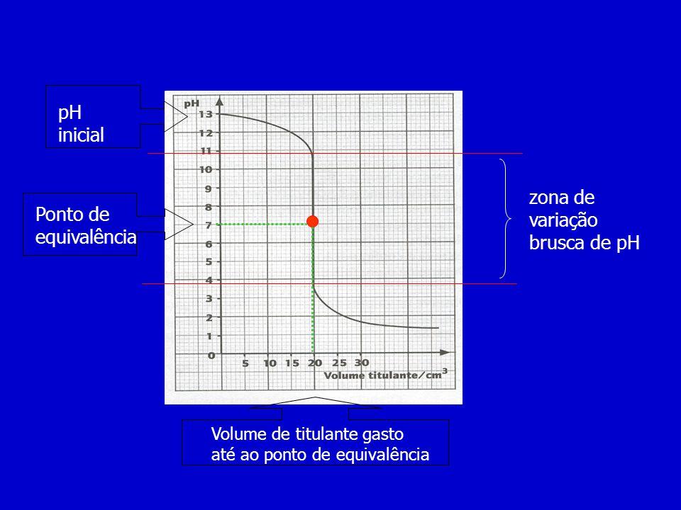 zona de variação brusca de pH Ponto de equivalência