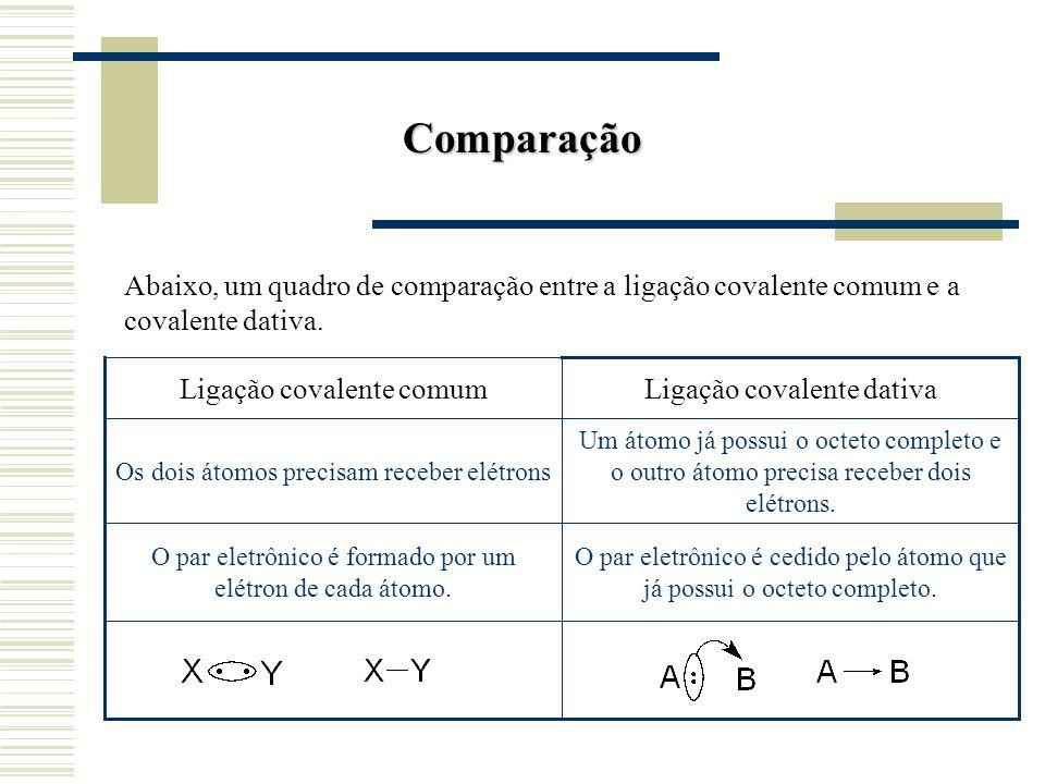 Comparação Abaixo, um quadro de comparação entre a ligação covalente comum e a covalente dativa.