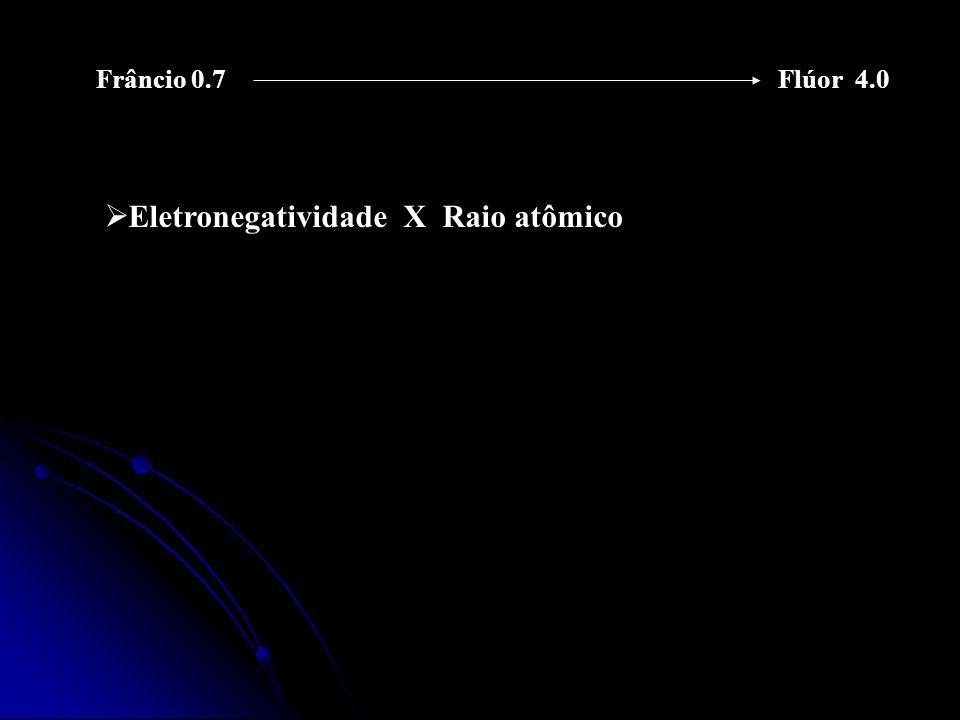 Eletronegatividade X Raio atômico