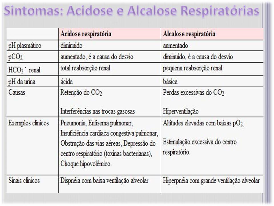 Sintomas: Acidose e Alcalose Respiratórias