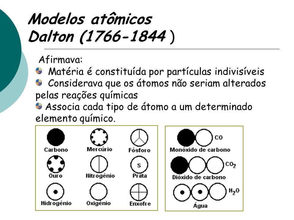 Modelos atômicos Dalton (1766-1844 ) Afirmava:
