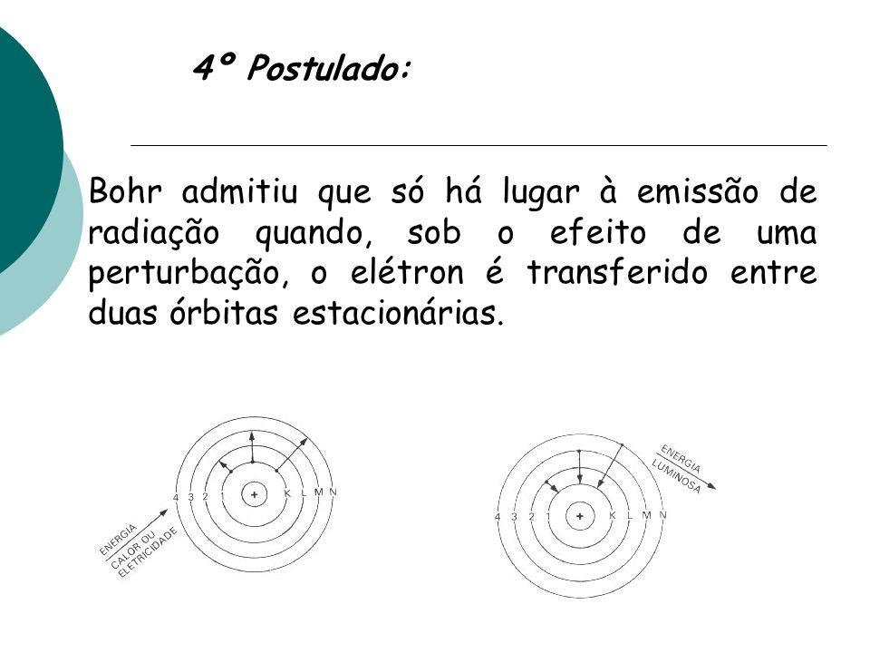 4º Postulado: