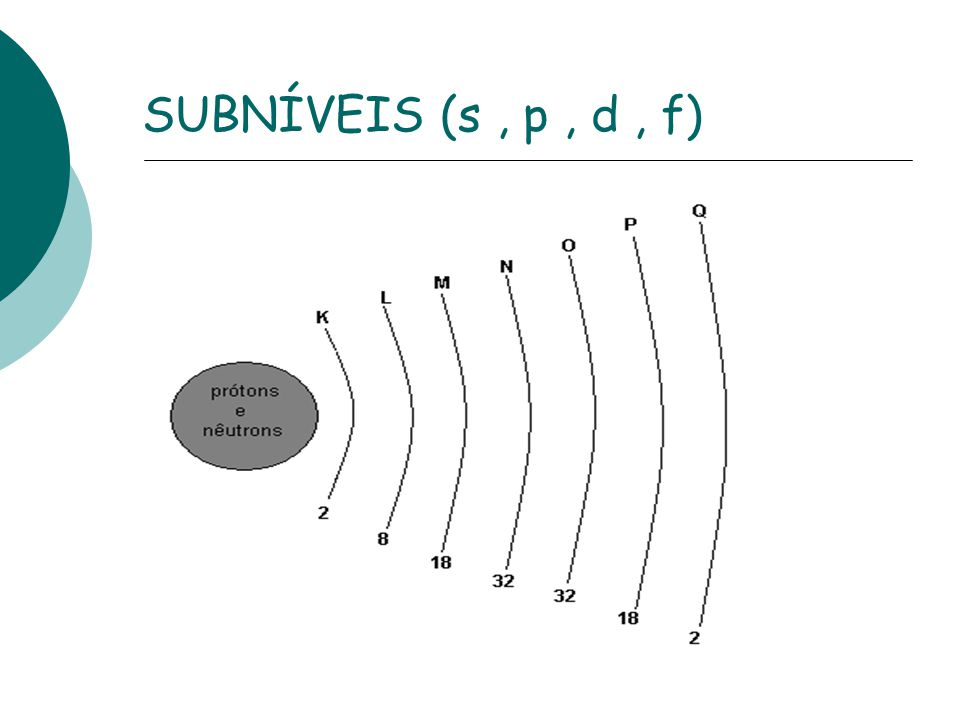 SUBNÍVEIS (s , p , d , f)