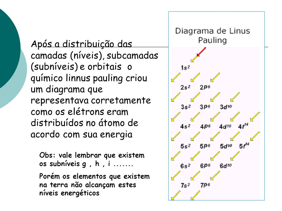 Após a distribuição das camadas (níveis), subcamadas (subníveis) e orbitais o químico linnus pauling criou um diagrama que representava corretamente como os elétrons eram distribuídos no átomo de acordo com sua energia