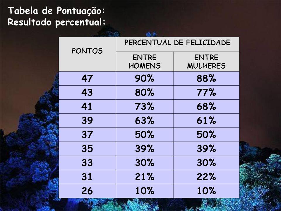 Resultado percentual: PERCENTUAL DE FELICIDADE
