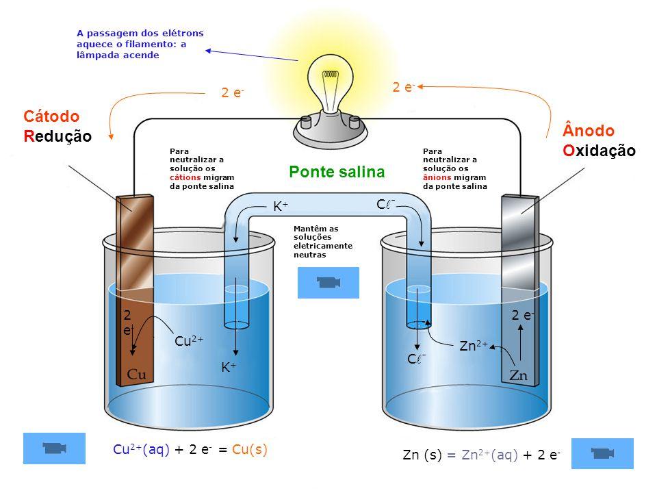 Cátodo Redução Ânodo Oxidação Ponte salina 2 e- 2 e- Cl- K+ 2 e- 2 e-