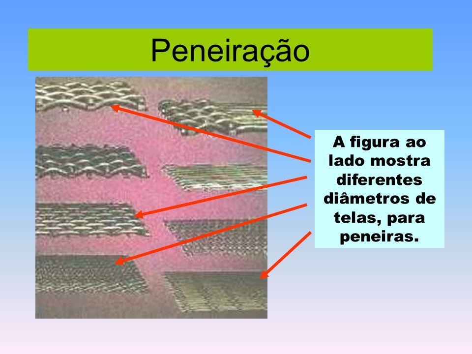 A figura ao lado mostra diferentes diâmetros de telas, para peneiras.