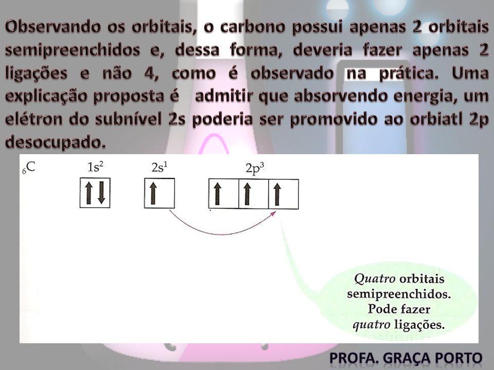 Observando os orbitais, o carbono possui apenas 2 orbitais semipreenchidos e, dessa forma, deveria fazer apenas 2 ligações e não 4, como é observado na prática. Uma explicação proposta é admitir que absorvendo energia, um elétron do subnível 2s poderia ser promovido ao orbiatl 2p desocupado.