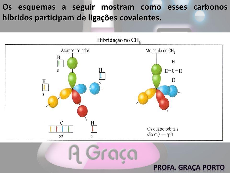 Os esquemas a seguir mostram como esses carbonos híbridos participam de ligações covalentes.
