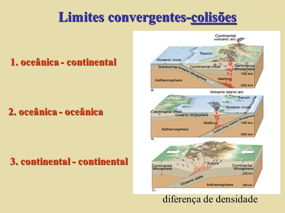 Limites convergentes-colisões