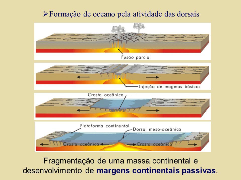 Formação de oceano pela atividade das dorsais