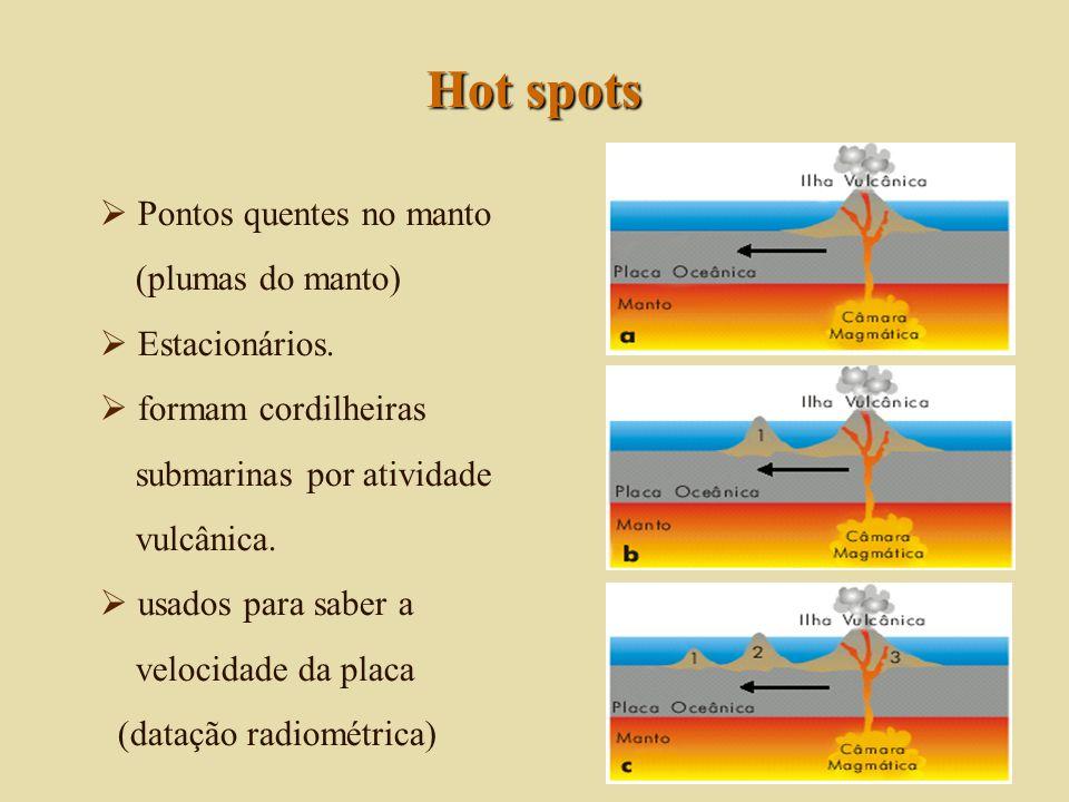 Hot spots Pontos quentes no manto (plumas do manto) Estacionários.
