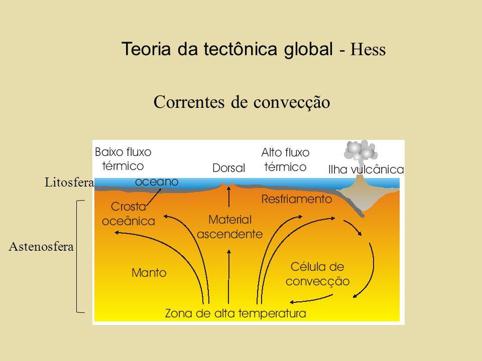 Teoria da tectônica global - Hess