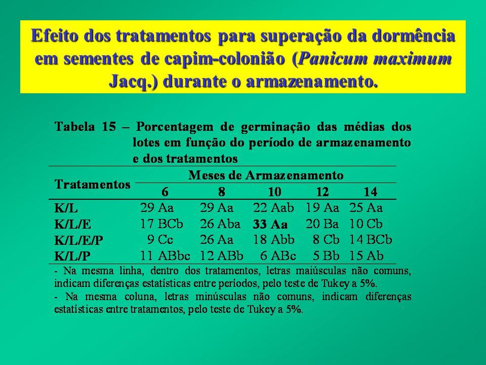 Efeito dos tratamentos para superação da dormência em sementes de capim-colonião (Panicum maximum Jacq.) durante o armazenamento.