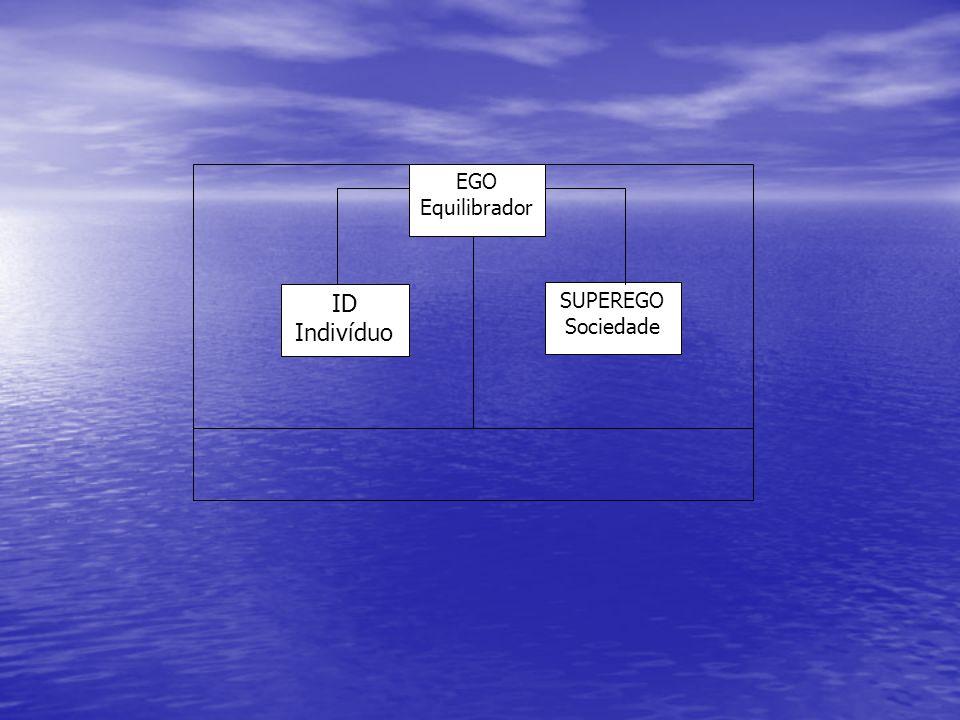 EGO Equilibrador ID Indivíduo SUPEREGO Sociedade