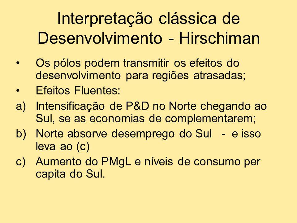 Interpretação clássica de Desenvolvimento - Hirschiman