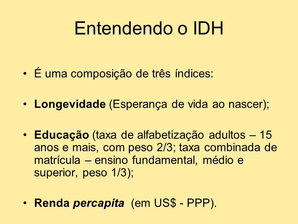 Entendendo o IDH É uma composição de três índices: