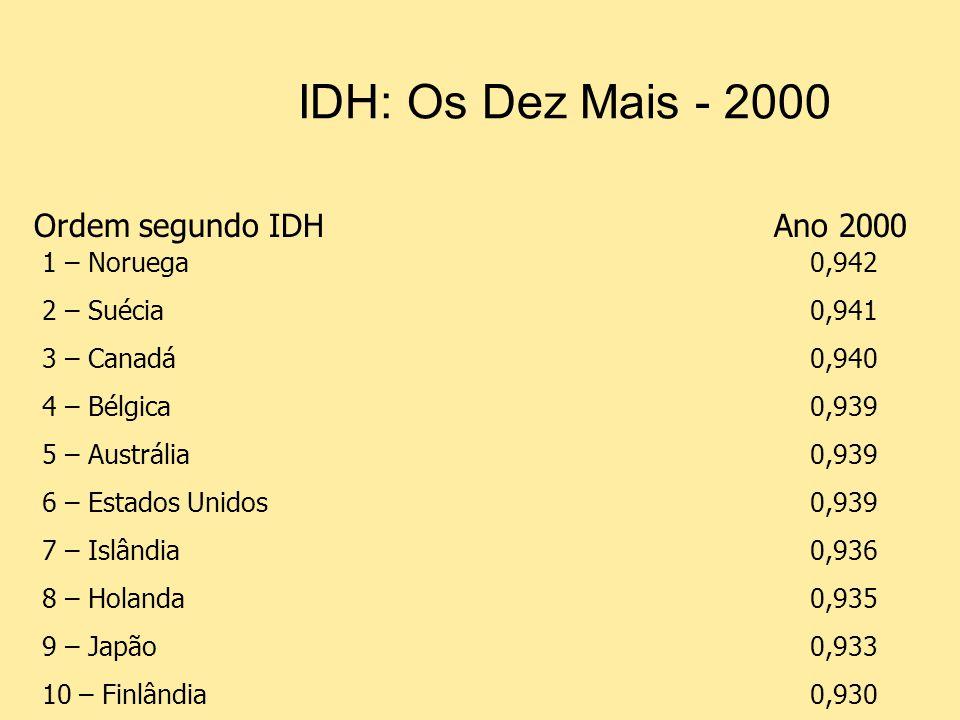 IDH: Os Dez Mais - 2000 Ordem segundo IDH Ano 2000 1 – Noruega 0,942
