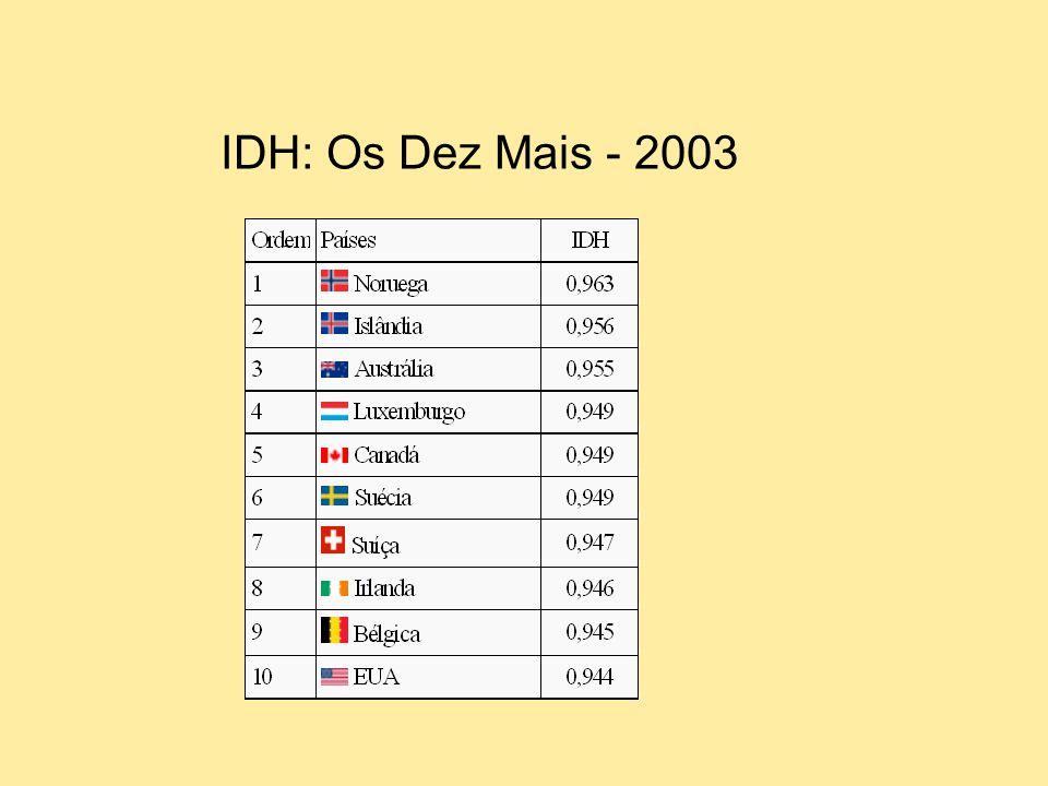IDH: Os Dez Mais - 2003
