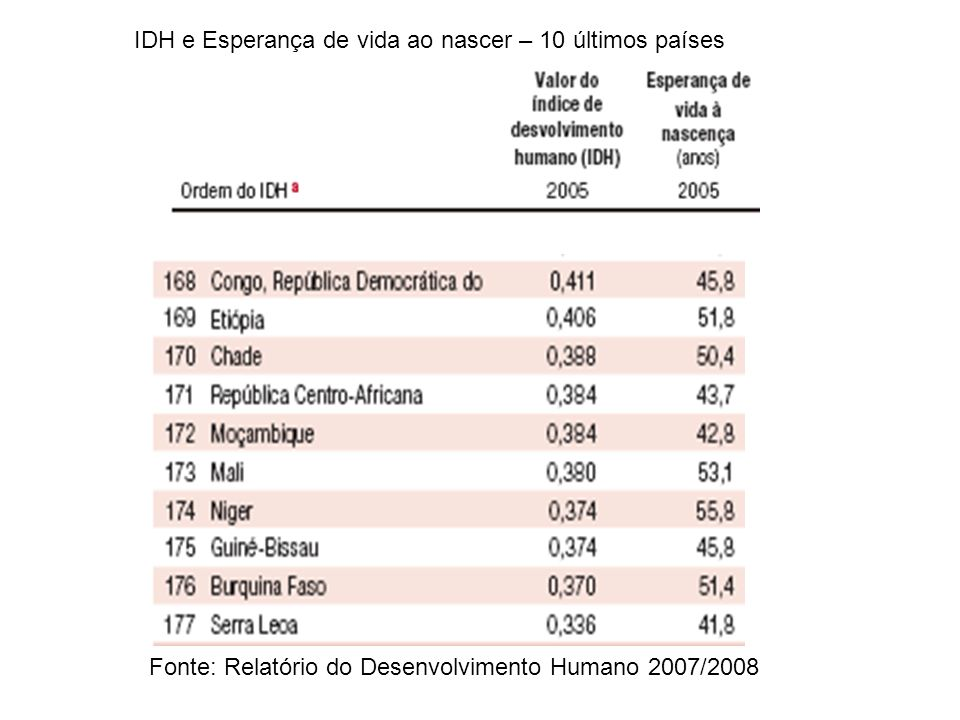 IDH e Esperança de vida ao nascer – 10 últimos países