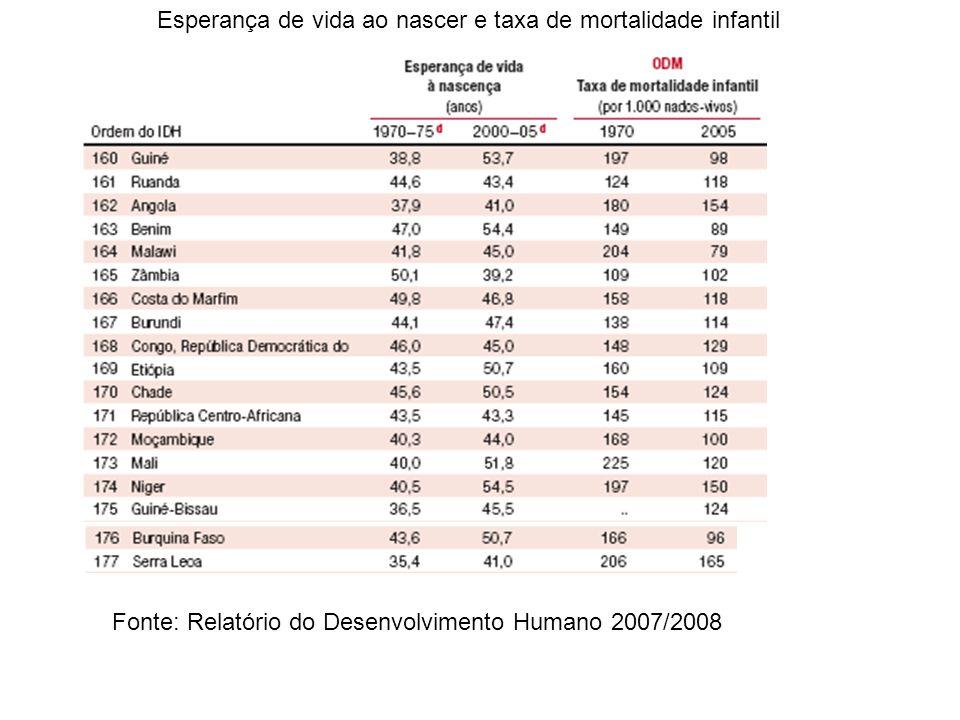 Esperança de vida ao nascer e taxa de mortalidade infantil