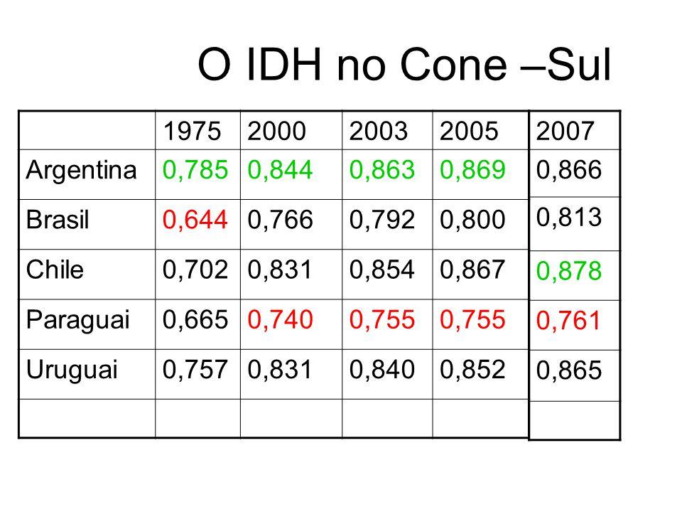 O IDH no Cone –Sul 1975 2000 2003 2005 Argentina 0,785 0,844 0,863