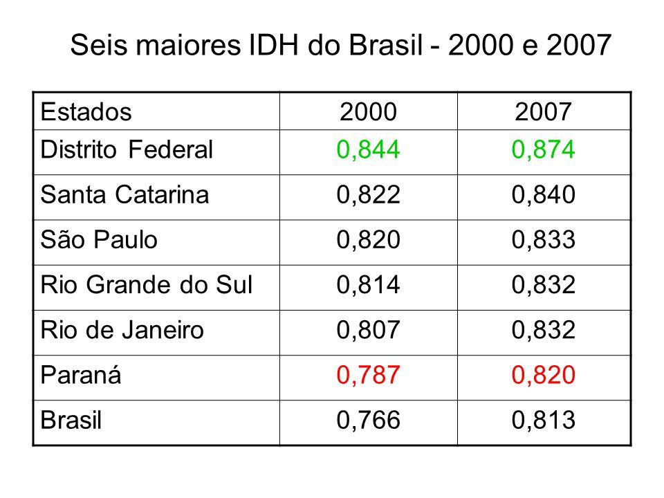 Seis maiores IDH do Brasil - 2000 e 2007