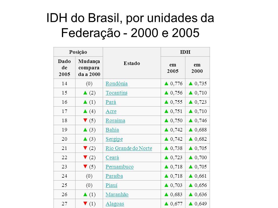 IDH do Brasil, por unidades da Federação - 2000 e 2005