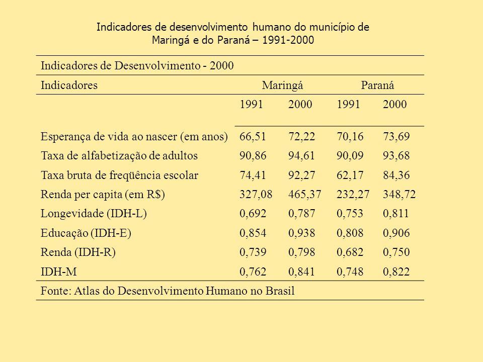 Indicadores de Desenvolvimento - 2000 Indicadores Maringá Paraná 1991