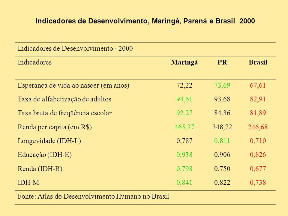 Indicadores de Desenvolvimento, Maringá, Paraná e Brasil 2000