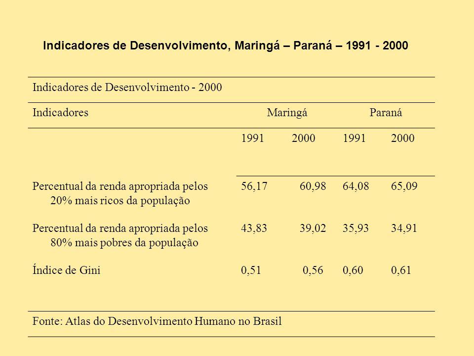 Indicadores de Desenvolvimento, Maringá – Paraná – 1991 - 2000