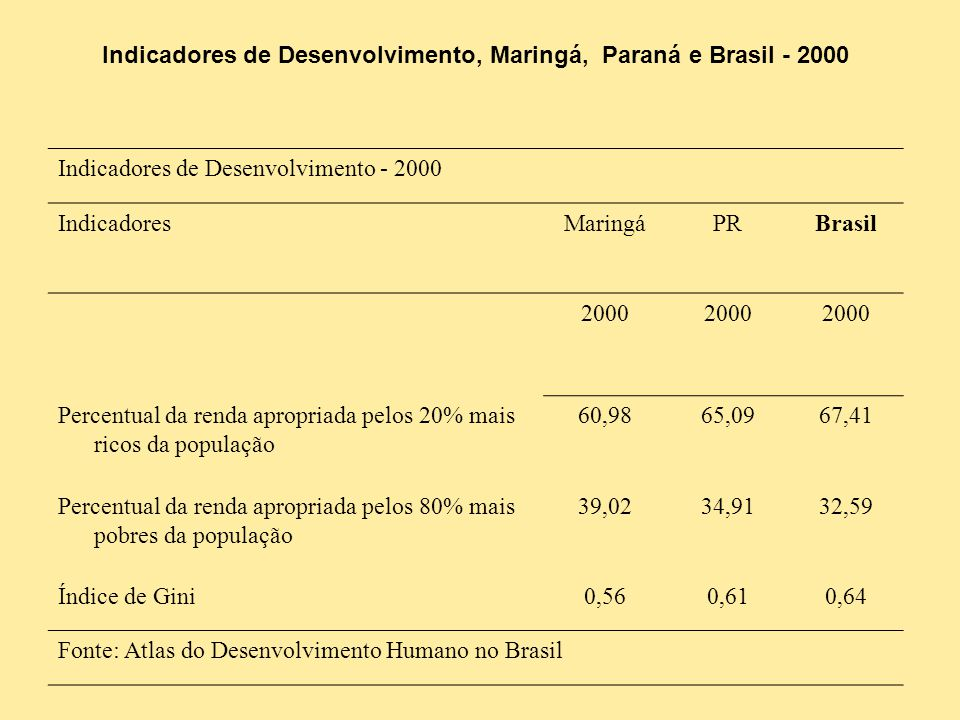 Indicadores de Desenvolvimento, Maringá, Paraná e Brasil - 2000