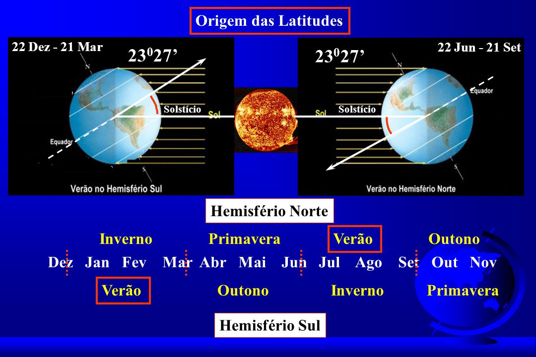 23027' 23027' Origem das Latitudes Hemisfério Norte Inverno Primavera