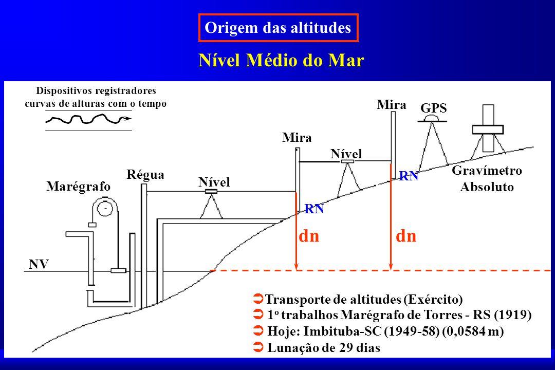 Dispositivos registradores curvas de alturas com o tempo