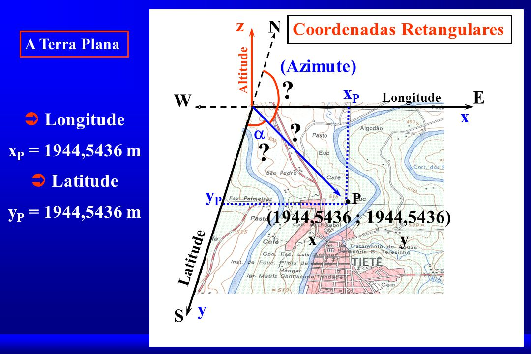 .P z N Coordenadas Retangulares (Azimute) xP E W  Longitude x