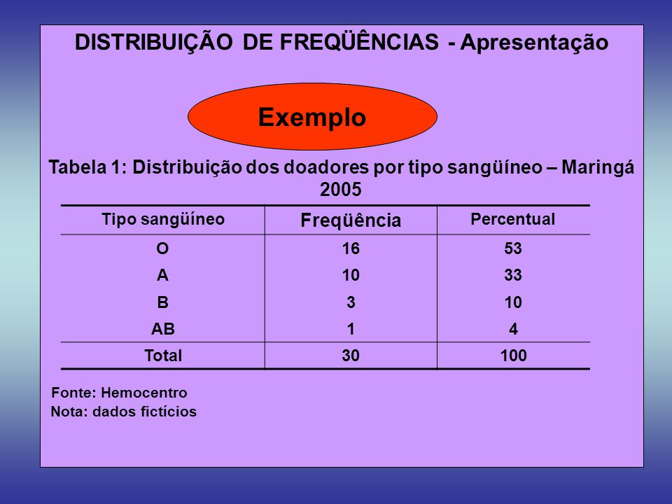 Tabela 1: Distribuição dos doadores por tipo sangüíneo – Maringá 2005