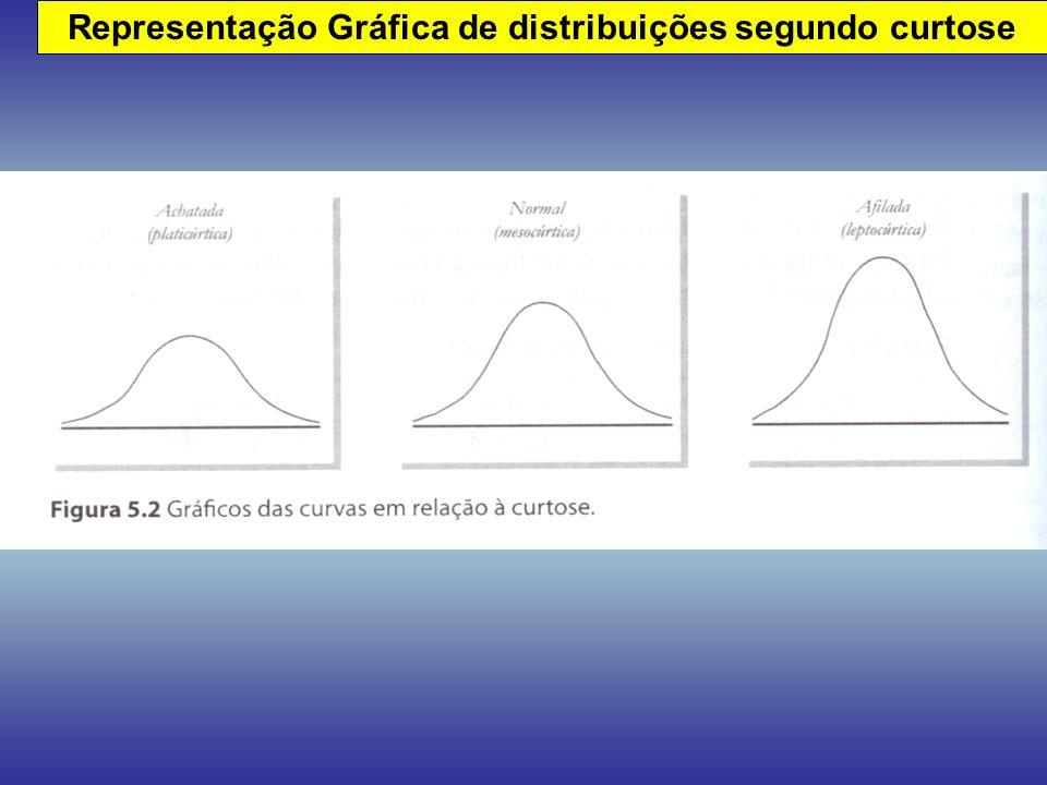 Representação Gráfica de distribuições segundo curtose