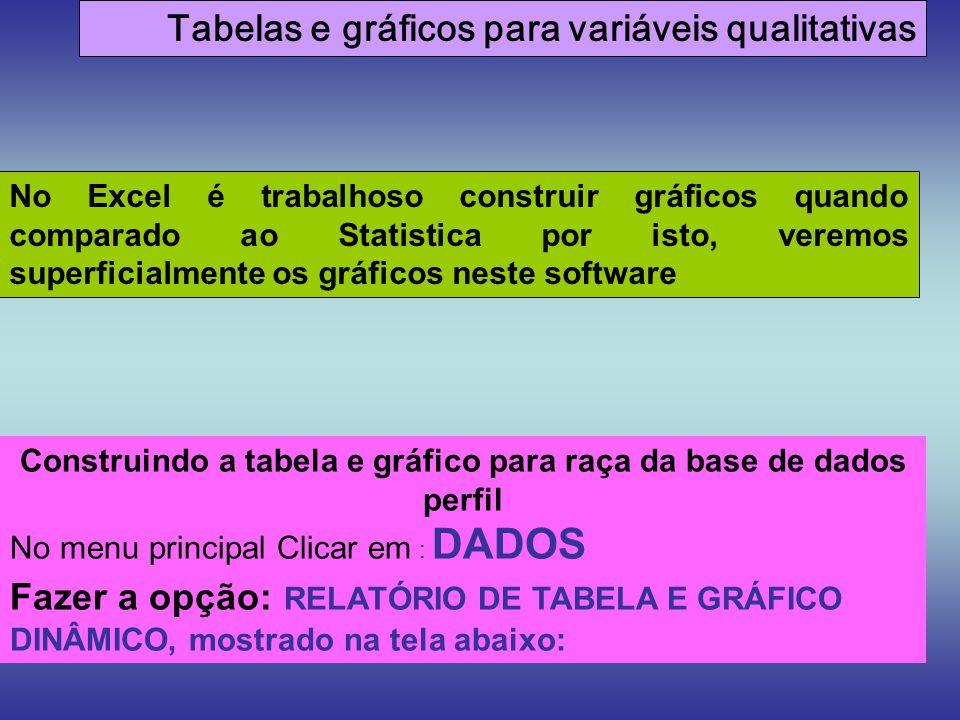 Construindo a tabela e gráfico para raça da base de dados perfil