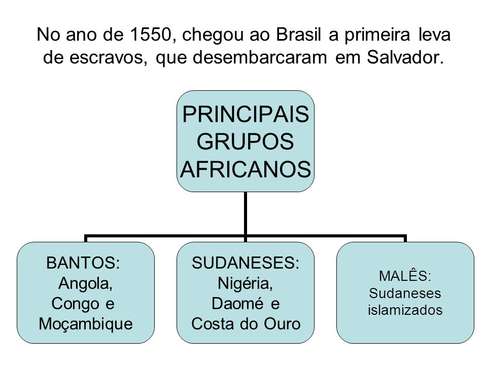 No ano de 1550, chegou ao Brasil a primeira leva de escravos, que desembarcaram em Salvador.