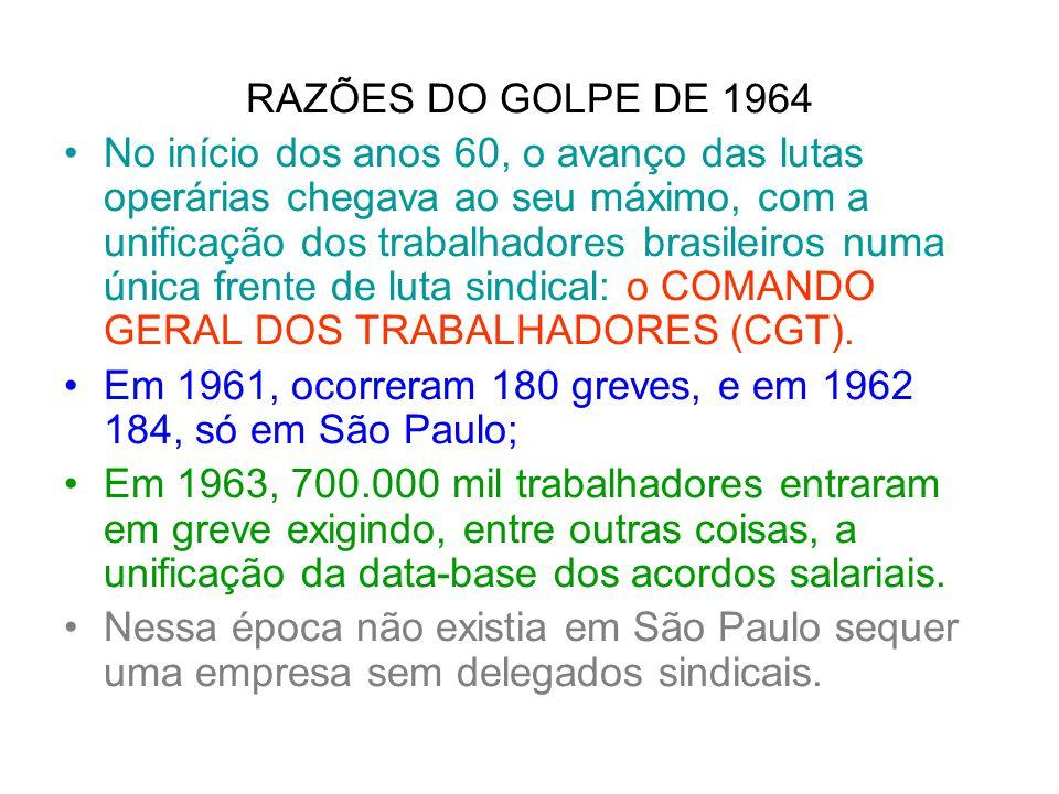 RAZÕES DO GOLPE DE 1964