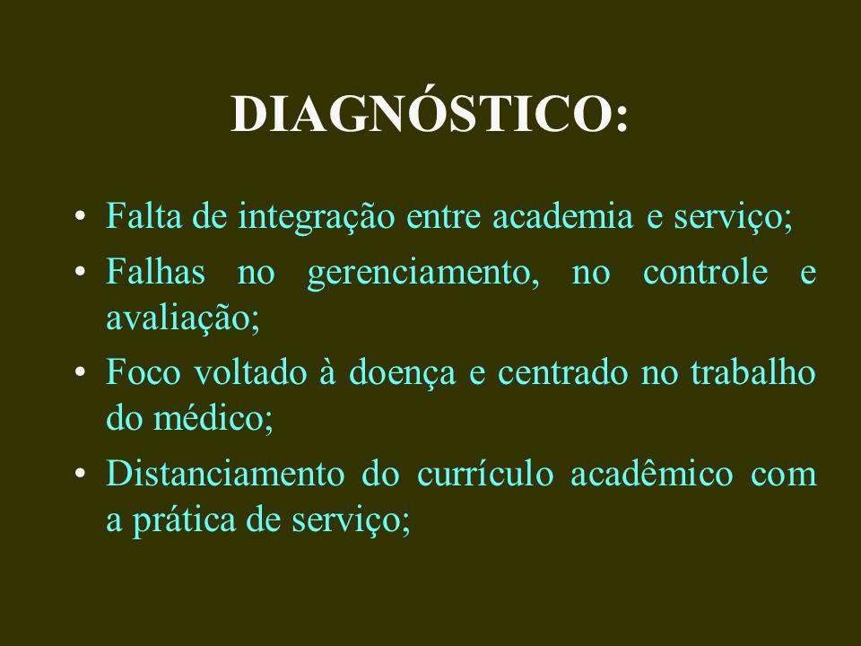 DIAGNÓSTICO: Falta de integração entre academia e serviço;